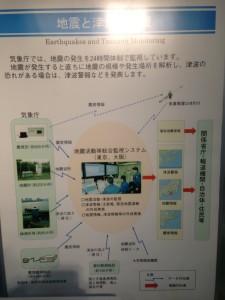 地震と津波観測のボード